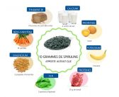 Quelles vitamines pour la spiruline?